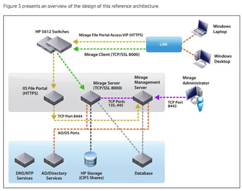 VMware Mirage 5.x Large Scale Reference Architecture ...