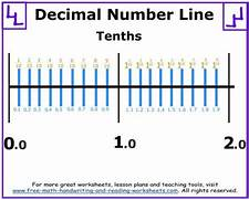 Decimal Number Line Photos Printable Worksheet Number Are Perfect For Learning Numbers Dividing Decimals By Whole Numbers Worksheet Math Worksheets For Kindergarten Ordinal Numbers