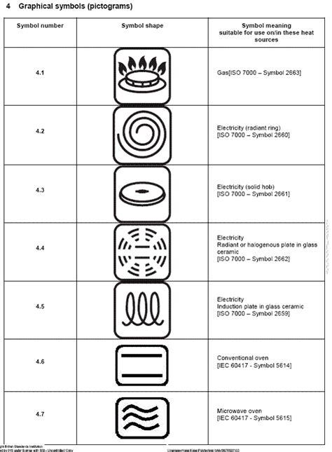 symbols cookware suitability