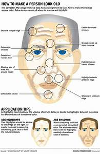 Image Result For Stage Makeup Face Diagram