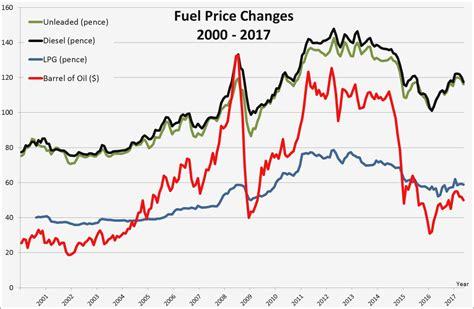 ten ideas  organize   diesel fuel chart information