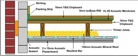 IsoBase R50   Acoustic Floor Resilient Layer