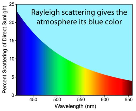 blue light wavelength why is blue light attenuated more than other colours