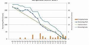 6 Detailed Sprint Burndown Chart Download Scientific