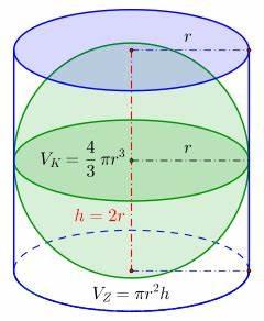 Volumen Einer Kugel Berechnen : satz des archimedes ber kugel und kreiszylinder wikipedia ~ Themetempest.com Abrechnung