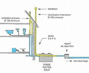 Fosse Toutes Eaux Schema : sch ma ventilation fosse septique toutes eaux ~ Premium-room.com Idées de Décoration