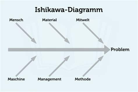 ishikawa diagramm definition vorlage tipps