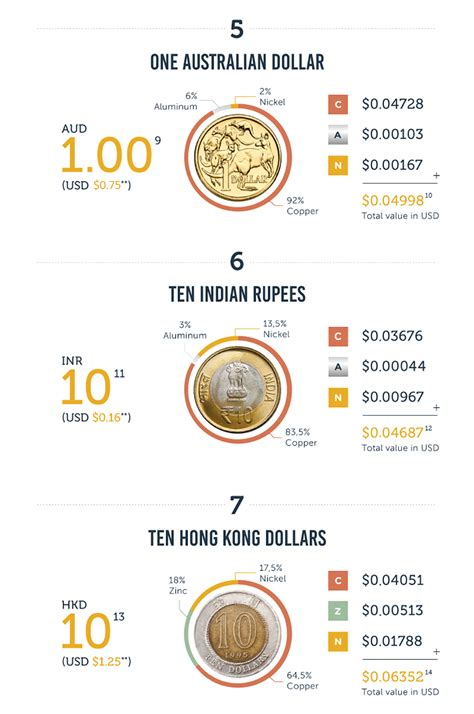 Infographic: What Are Coins Actually Worth?   RECOIL OFFGRID