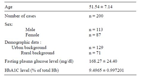 normal range of urine creatinine in mg dl comparison between different methods of urine collection for estimation of albumin creatinine