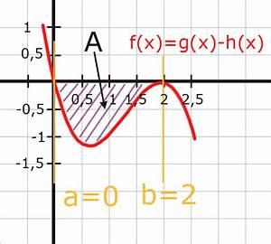 Fläche Zwischen Zwei Graphen Berechnen : fl che zwischen zwei graphen abitur vorbereitung ~ Themetempest.com Abrechnung