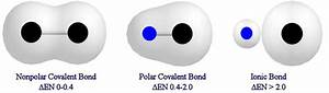 Related Keywords & Suggestions for non polar covalent ...