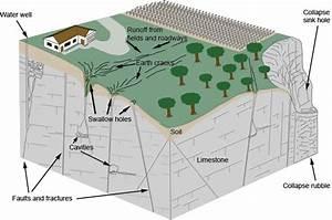 About Karst  Michigan Karst Conservancy