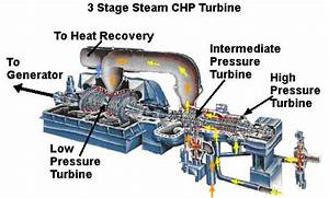 Image Result For Steam Turbine Diagram