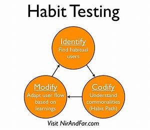 Hooking Users In 3 Steps  An Intro To Habit Testing