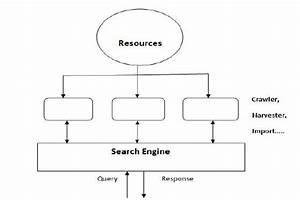 Structure Diagram Of Search Engine
