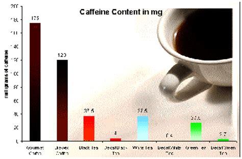 how much caffeine in green tea caffeine in coffee and tea levodopa carbidopa entacapon