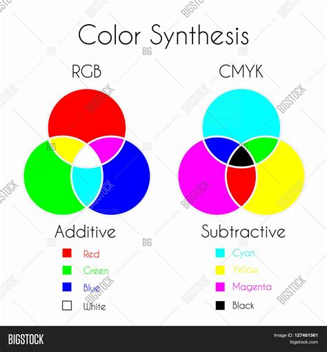 secondary colors of light color mixing color synthesis image photo bigstock