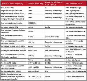 Comparaison Forfait Internet : comment comparer les offres de forfaits internet ~ Medecine-chirurgie-esthetiques.com Avis de Voitures