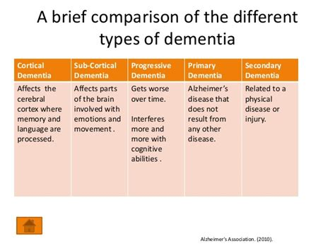 Dementia-clearing Up The Confusion