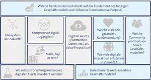 Bershka Online Shop Deutsch : business model canvas f r digitale gesch ftsmodelle 2 2 ~ Orissabook.com Haus und Dekorationen