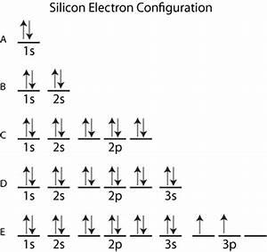 Orbital Filling Diagram For Silicon