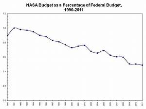 What Does the FY 2012 President's Budget Portend for NASA ...