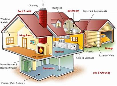 Inspection Residential Inspections Parts Services Animated Interior