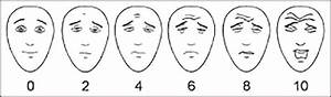 Wong Baker Scale Chart Combination Of Self Report Method And Observational Method