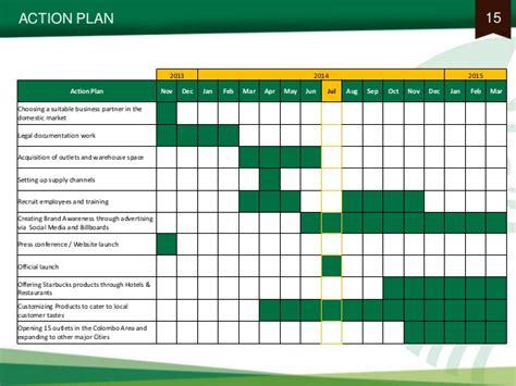 marketing plan  starbucks