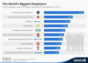 Chart: The World's Biggest Employers | Statista