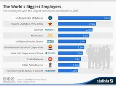 Chart The World's Biggest Employers Statista