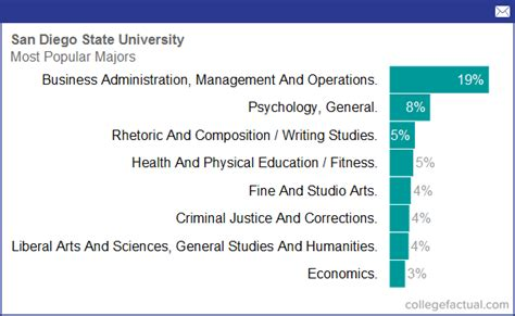 Degree And Majors Offered By San Diego State University