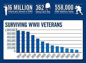 Wwii Veteran Statistics The National Wwii Museum New