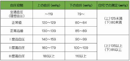 50 代 血圧 正常 値