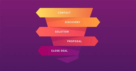 Our guide to build and maintain a winning sales process ...