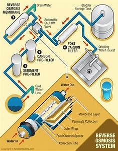 Stages In Reverse Osmosis