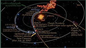 Planet 7X aka Nibiru: Timeline of Events | Prophecy