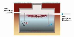 Bac A Graisse : bac graisse verleo r union ~ Edinachiropracticcenter.com Idées de Décoration