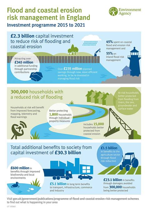 UK Floods – List of Flood Defence Projects Announced ...