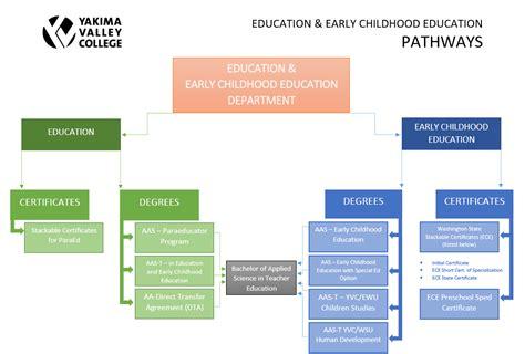 education academics