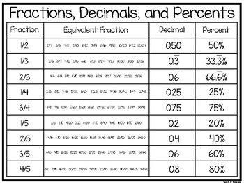 printable fraction  decimal chart  casaruraldavinacom