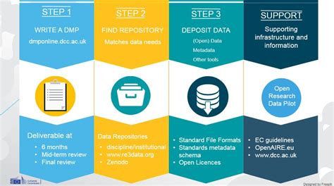 Open Research Data And Data Management For Horizon 2020