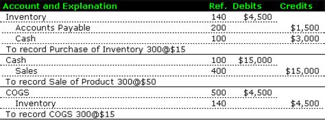 perpetual inventory system accounting simplified