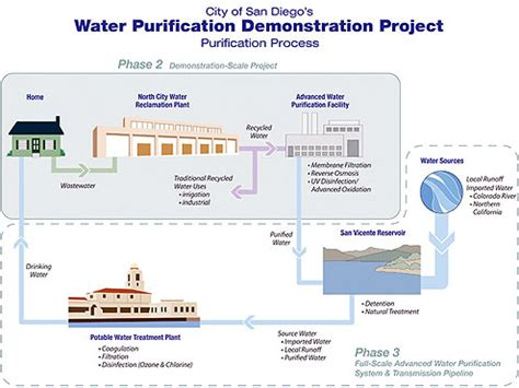San Diego's Water Purification Demonstration Project Wins. What Is The Refinance Rate Today. Online Business Reputation Management. Am I Eligible For Medicare Ccna Training Nyc. Credit Union Application Online. Workers Comp Settlements Loan Against Vehicle. Quantum Mechanics Online Course. Walters Heating And Cooling Bankruptcy In Ga. How To Get Cfa Certification