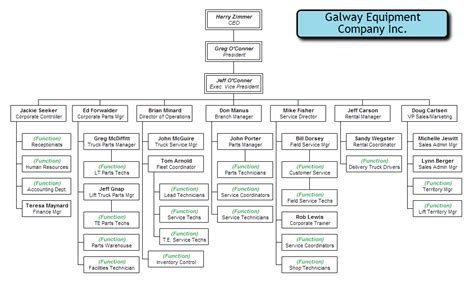 organizational structure template org chart exles from orgchartpro