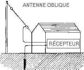 antennes de r 233 ception simples
