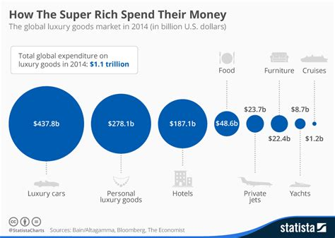 chart how the rich spend their money statista