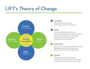 Change Theory Models