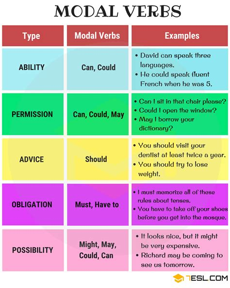 Similarly, may is only used with. Modal Verbs: A Complete Grammar Guide about Modal Verb • 7ESL