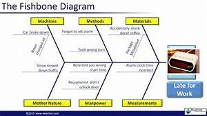 29 Ishikawa Fishbone Diagram Pdf